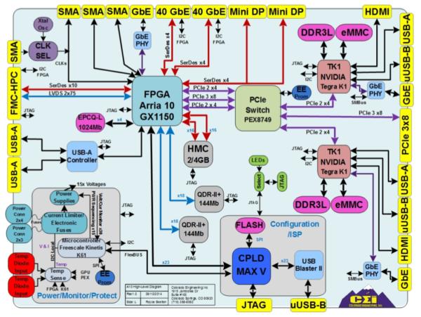 HPC-A10-K1GPU block diagram