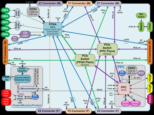 3DR-V6-460SX block diagram