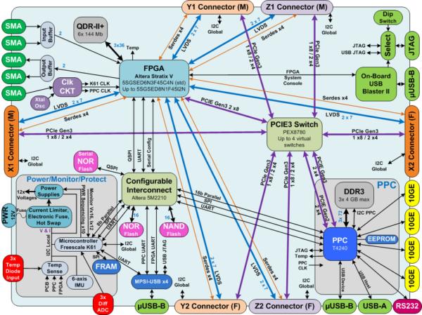 3DR-S5-T4240 block diagram