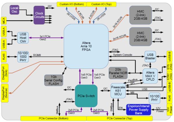PCIe-104-A10 Block Diagram