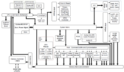 Jetson X2 Block Diagram