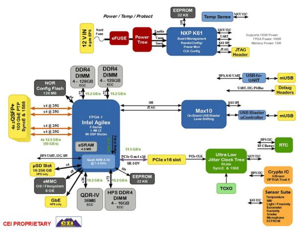 Vortex Block Diagram