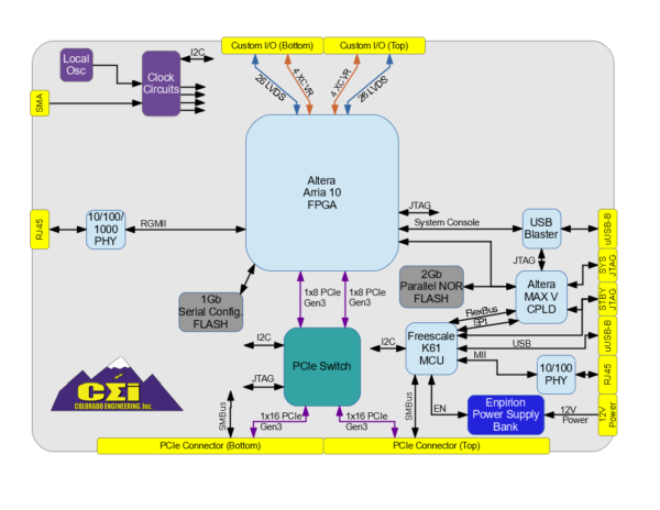 Ace block diagram