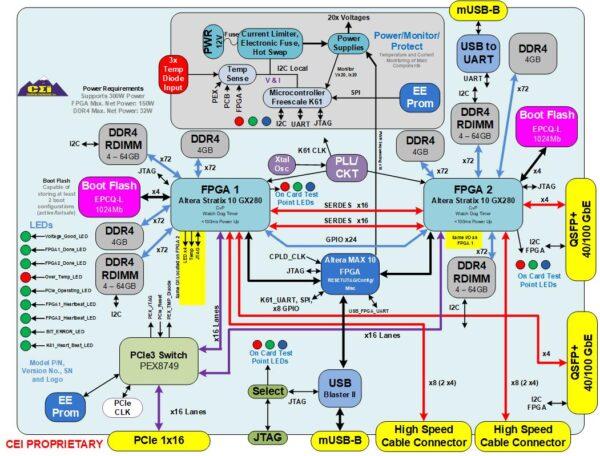 Warp II Block Diagram